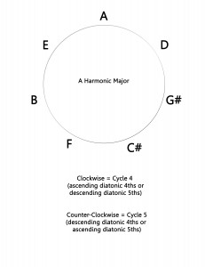 Cycle 4 -5  A Harmonic Major